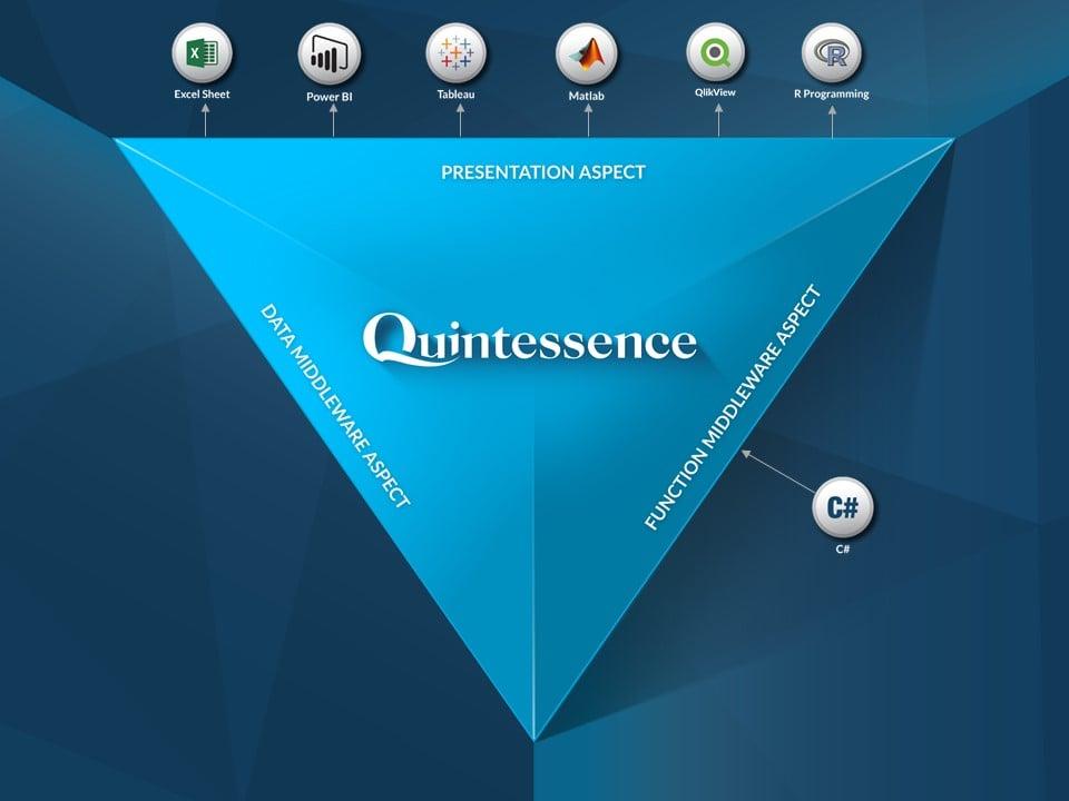 Quintessence triangle