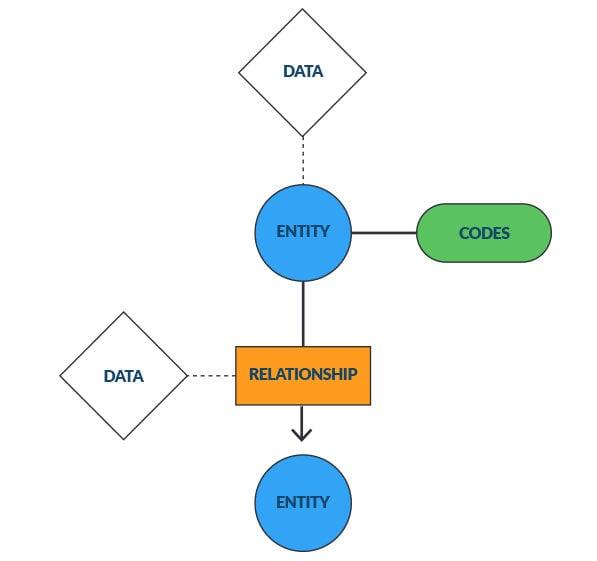 Quintessence data model